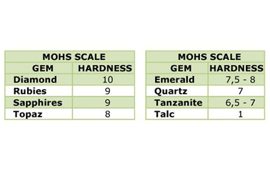 Pay attention to the Mohs Scale