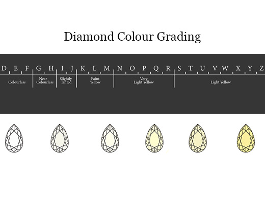 Diamond colour grading explained